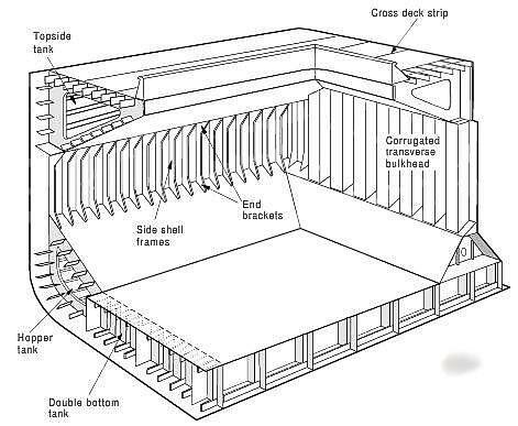 A Bulk carrier cargo hold structure