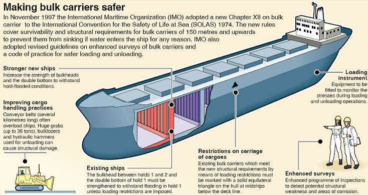 Safer Bulk carrier