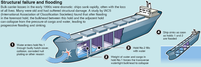 Structural failure and flooding of bulk carrier