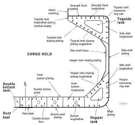 Typical bulk carrier transverse section